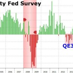 FED survey