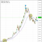 Vecko-chart guld. 50- och 200-veckors exponentiellt glidande medelvärde.