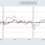 Money Velocity vs Effective Federal Funds rate