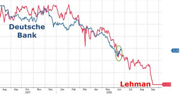 Lehman-Deutsche