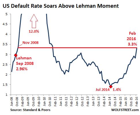 US Default Rates