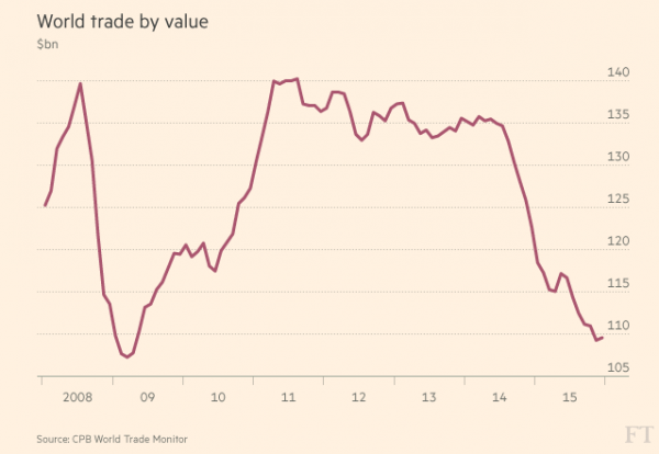 World Trade Price Index