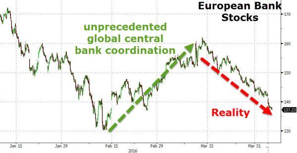 Europeiska bankaktier