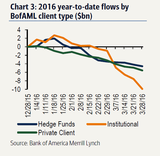 Bofa client flows