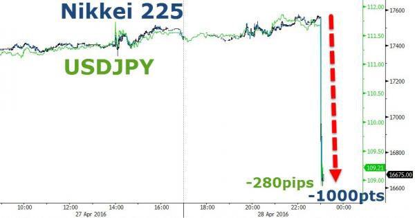 Nikkei, USDJPY