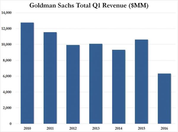Goldman Sachs intäkter.