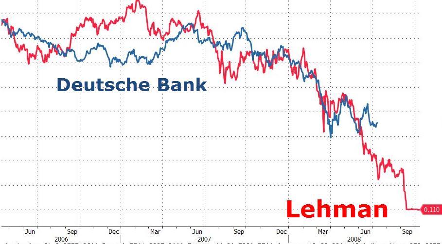 Lehman vs Deutsche