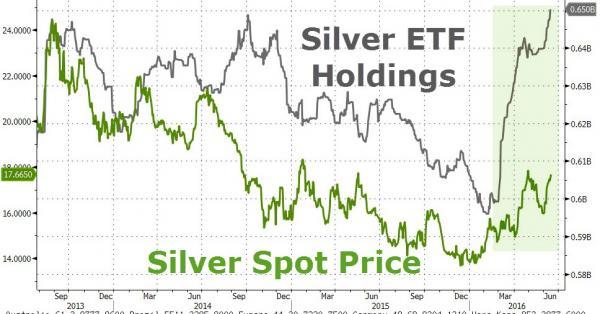 Silver ETF