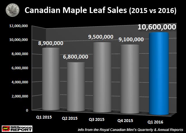 Canadian-Maple-Leaf-Sales-2015-vs-2016-Q1