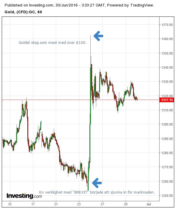 Guldpriset före och efter BREXIT-resultatet.