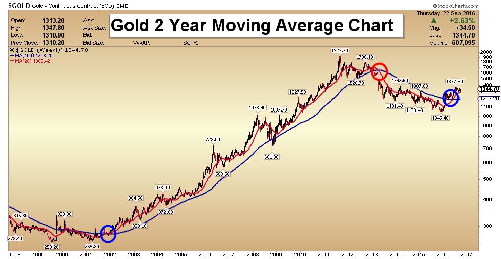 Guld vecko-chart.