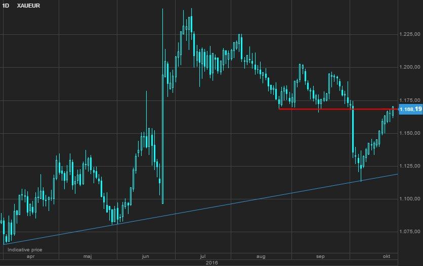 Guld i Euro
