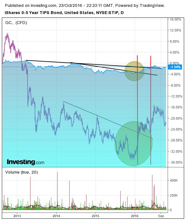 TIPS-obligationer (blå linje) och Guld (lila linje). Källa: Investing.com