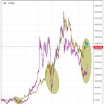 Guld vs koppar