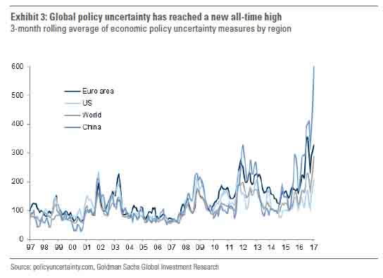 Global policy uncertainty