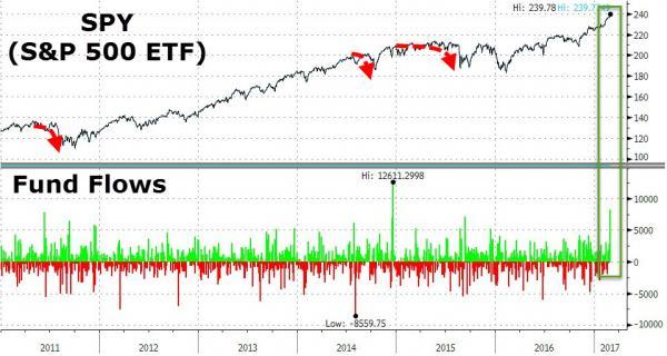 ETF inflows