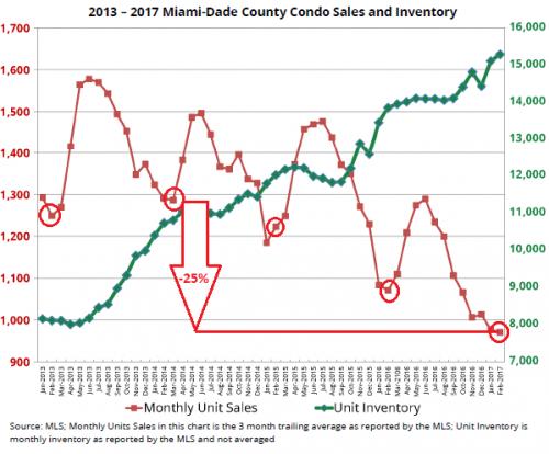 us-miami-condo-sales-inventorie
