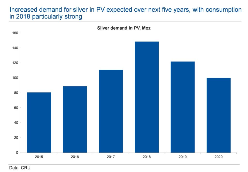Photovoltaic silver demand