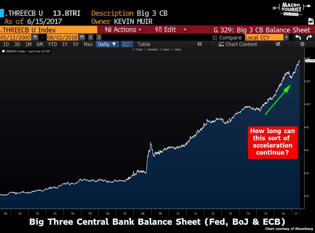 Balance sheets of FED, BOJ & ECB
