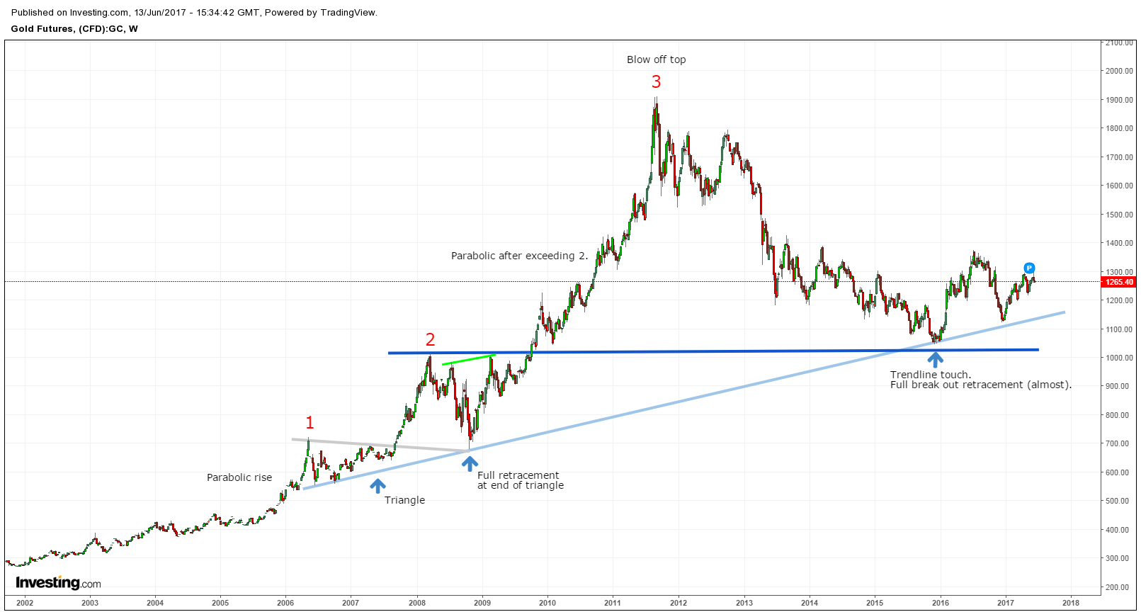 Charts Of The Day Gold Vs Bitcoin