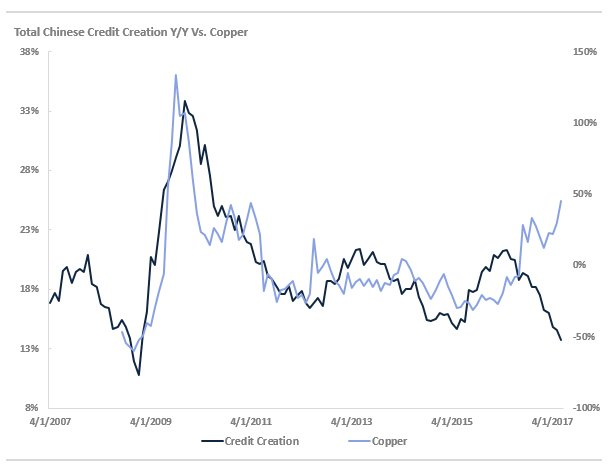 Credit Creation vs Copper price