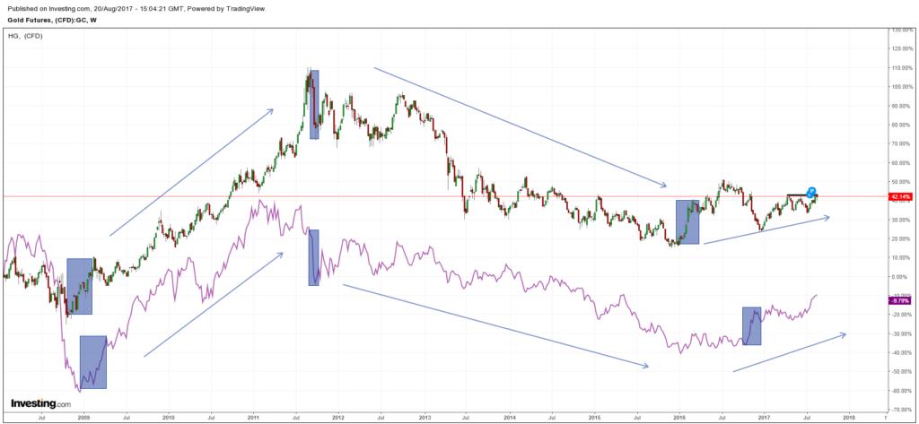 Gold vs Copper