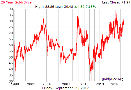 gold_20_year_silver
