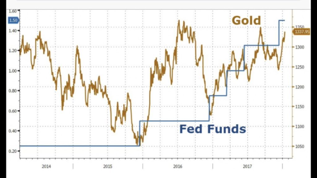 Gold and FED Funds rate.
