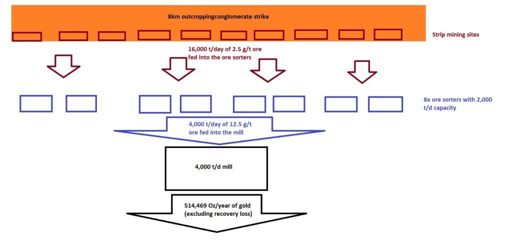 Ore-sorting-flow