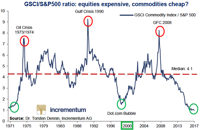 Commodities vs Equities.