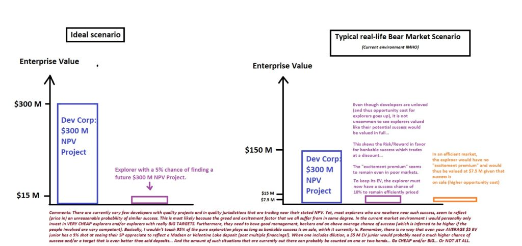 Relative-valuations