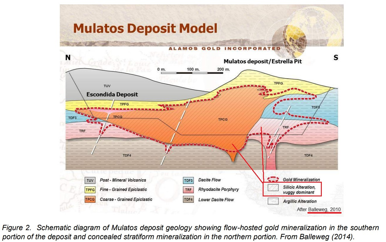 Mulatos Deposit model