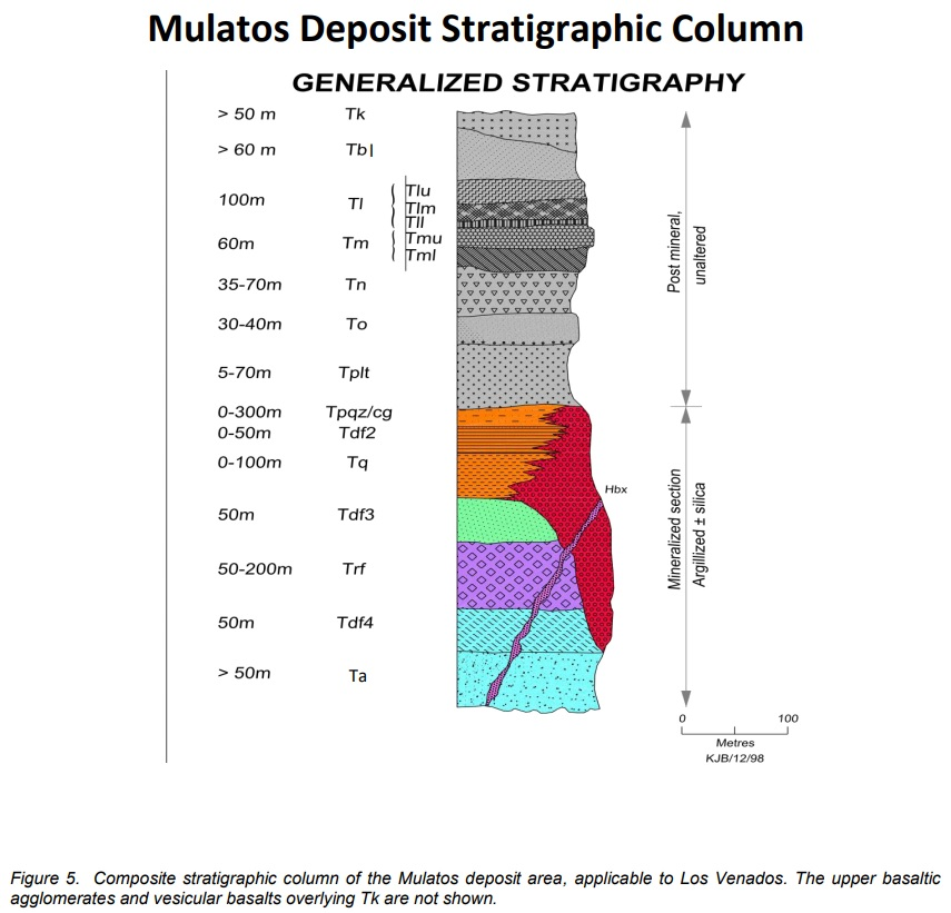 Mulatos Stratigraphy