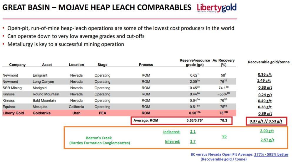 Heap leach-2